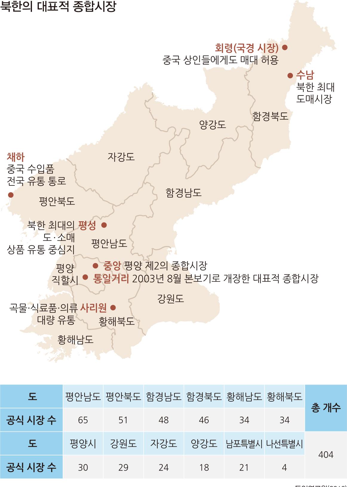 북한의 대표적 종합시장