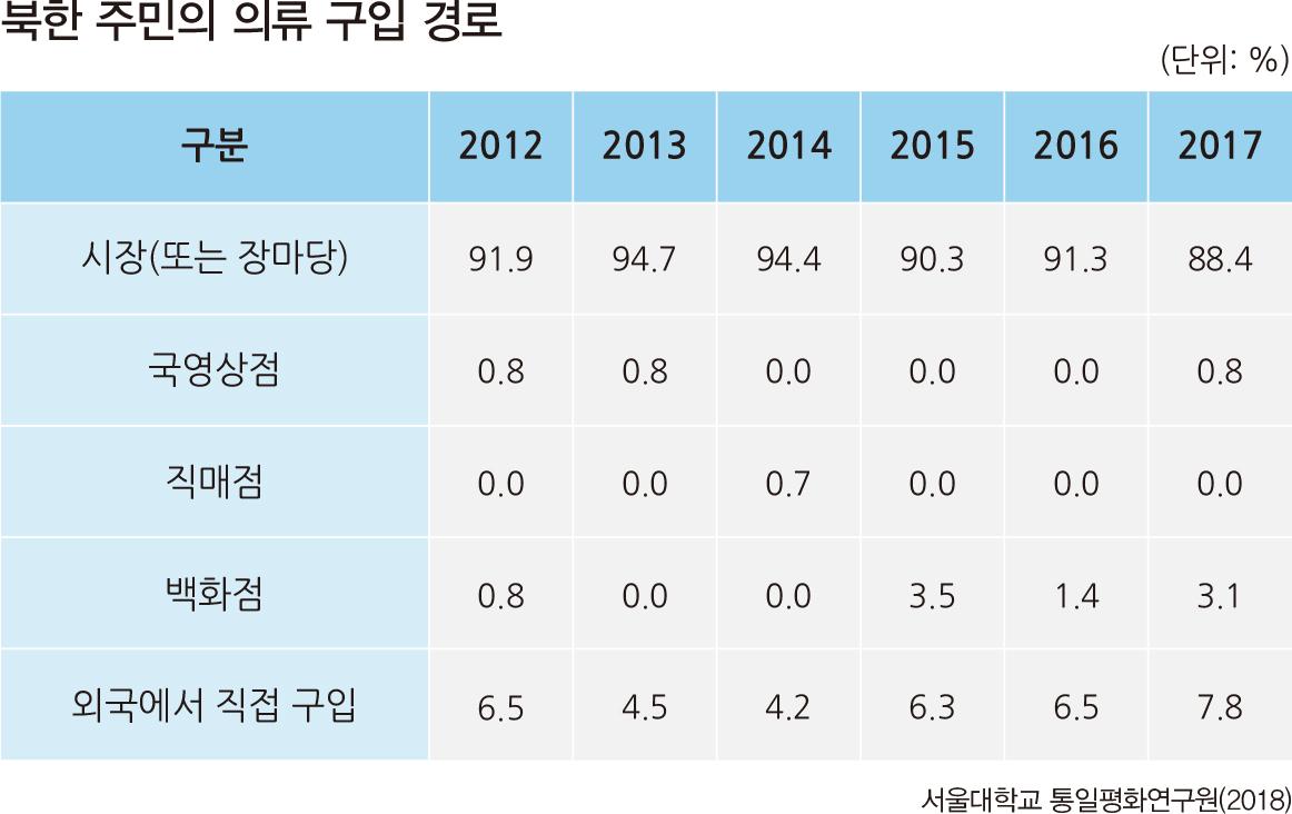 북한 주민의 의류 구입 경로