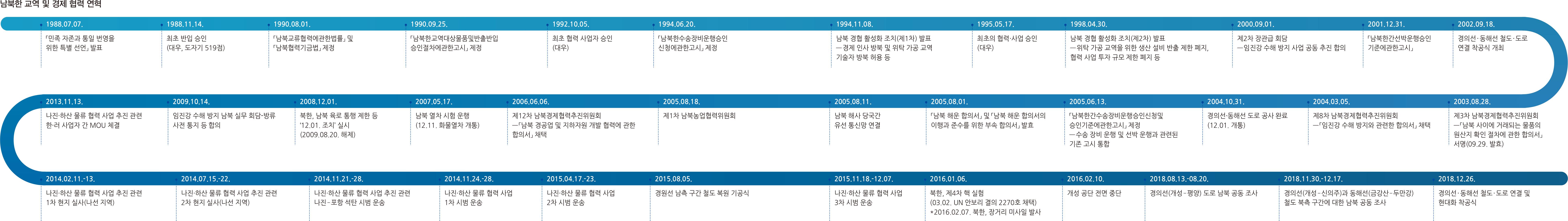 남북한 교역 및 경제 협력 연혁