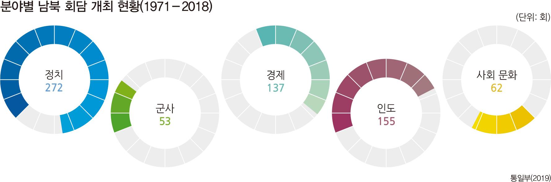분야별 남북 회담 개최 현황(1971-2018)