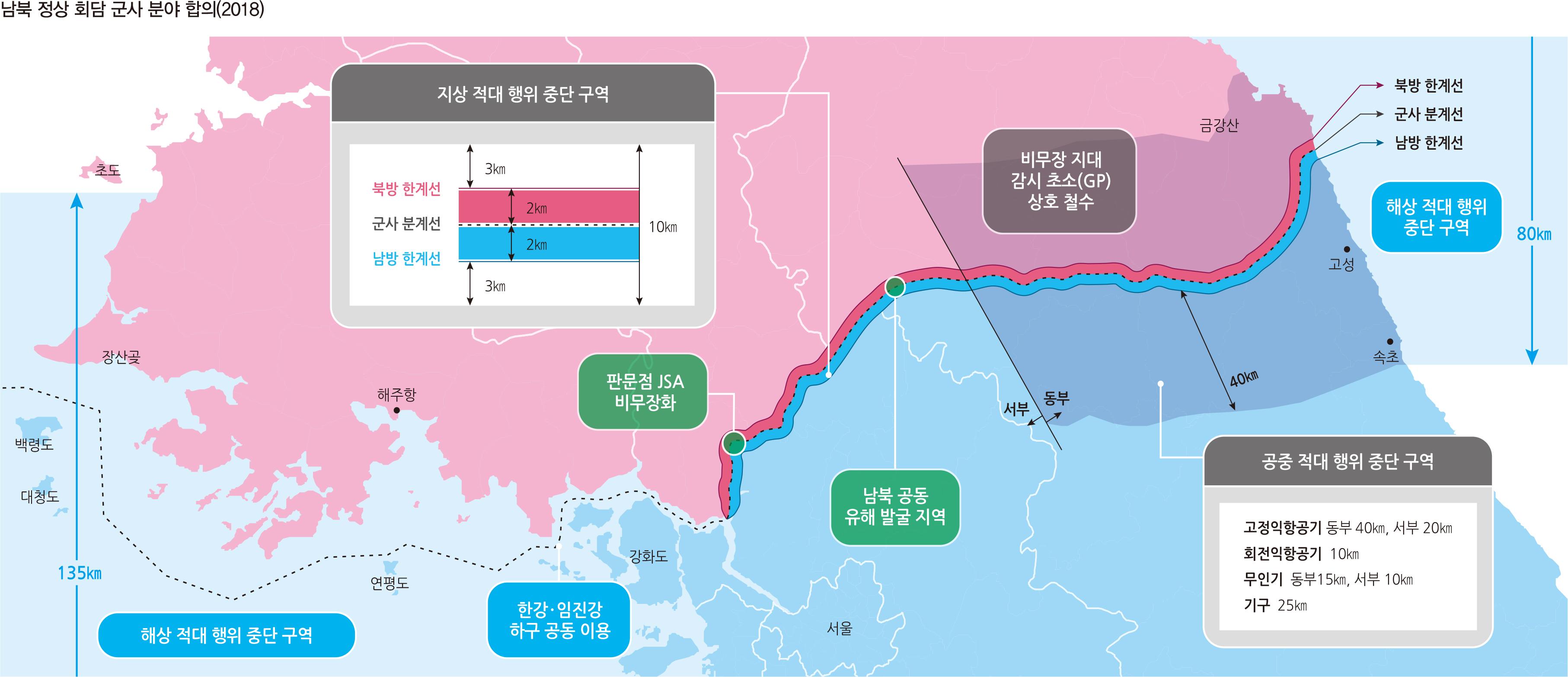 남북 정상 회담 군사 분야 합의(2018)