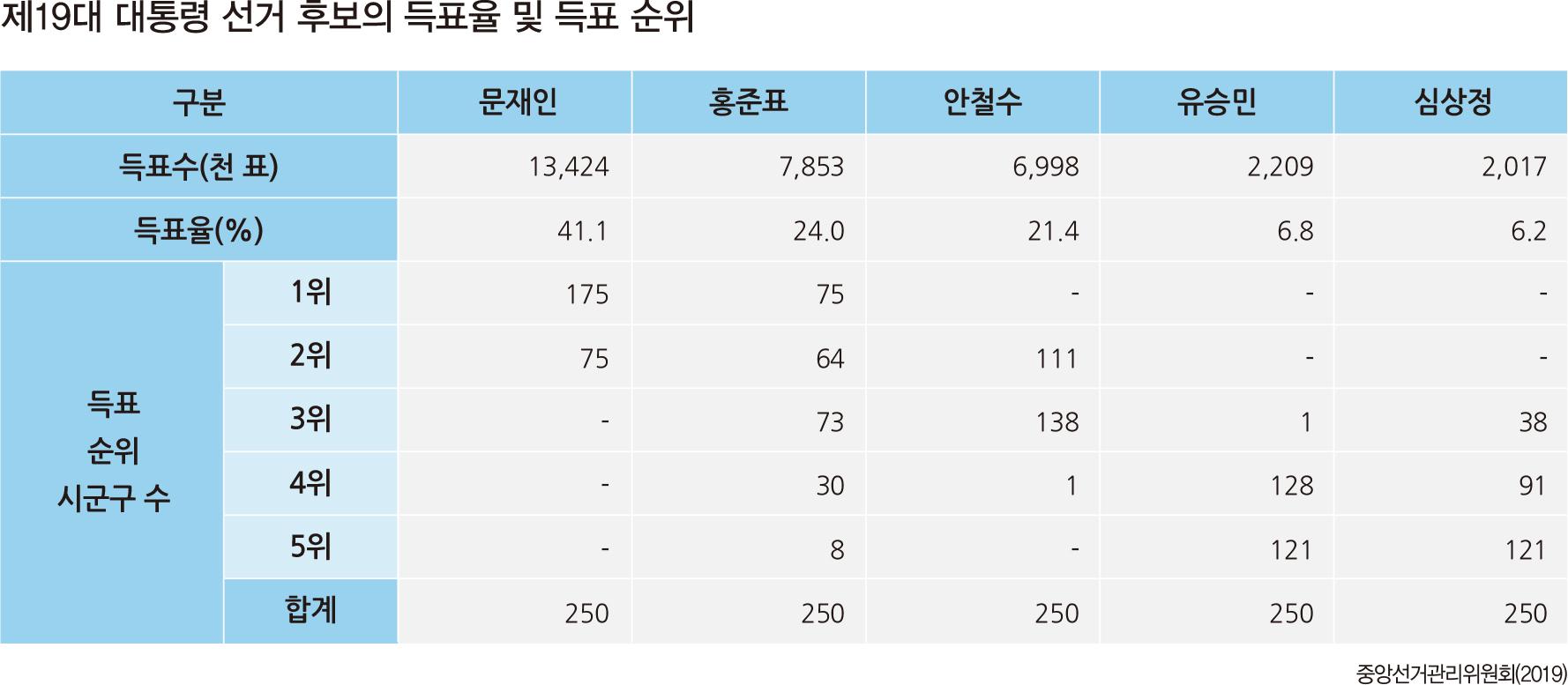 제19대 대통령 선거 후보의 득표율 및 득표 순위
