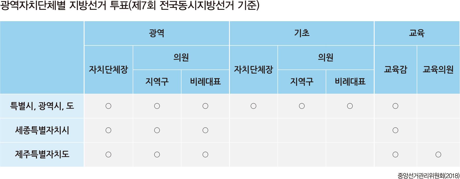 광역자치단체별 지방선거 투표(제7회 전국동시지방선거 기준)