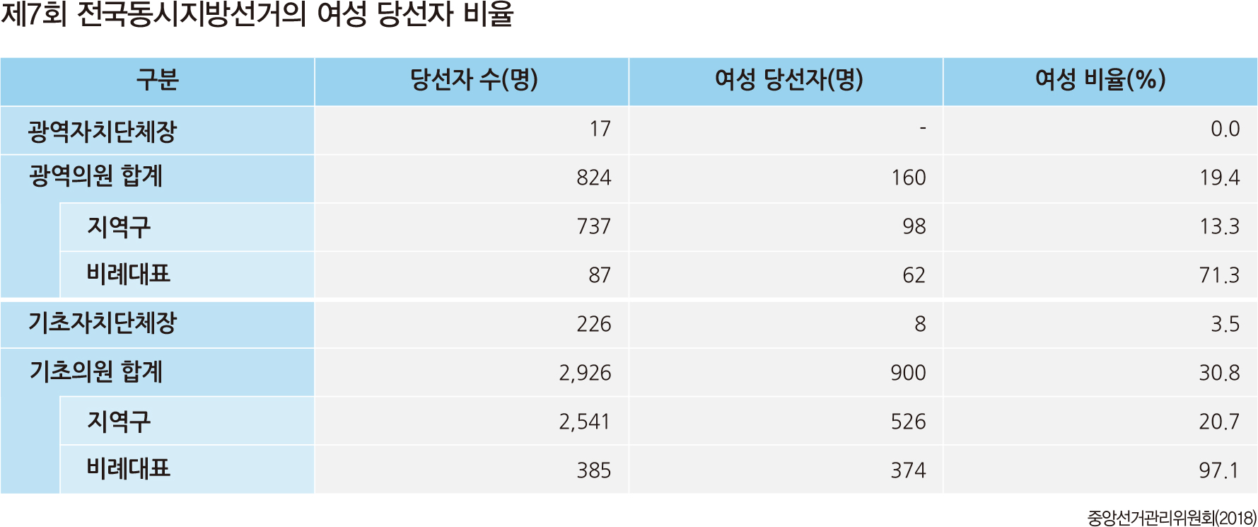 제7회 전국동시지방선거의 여성 당선자 비율