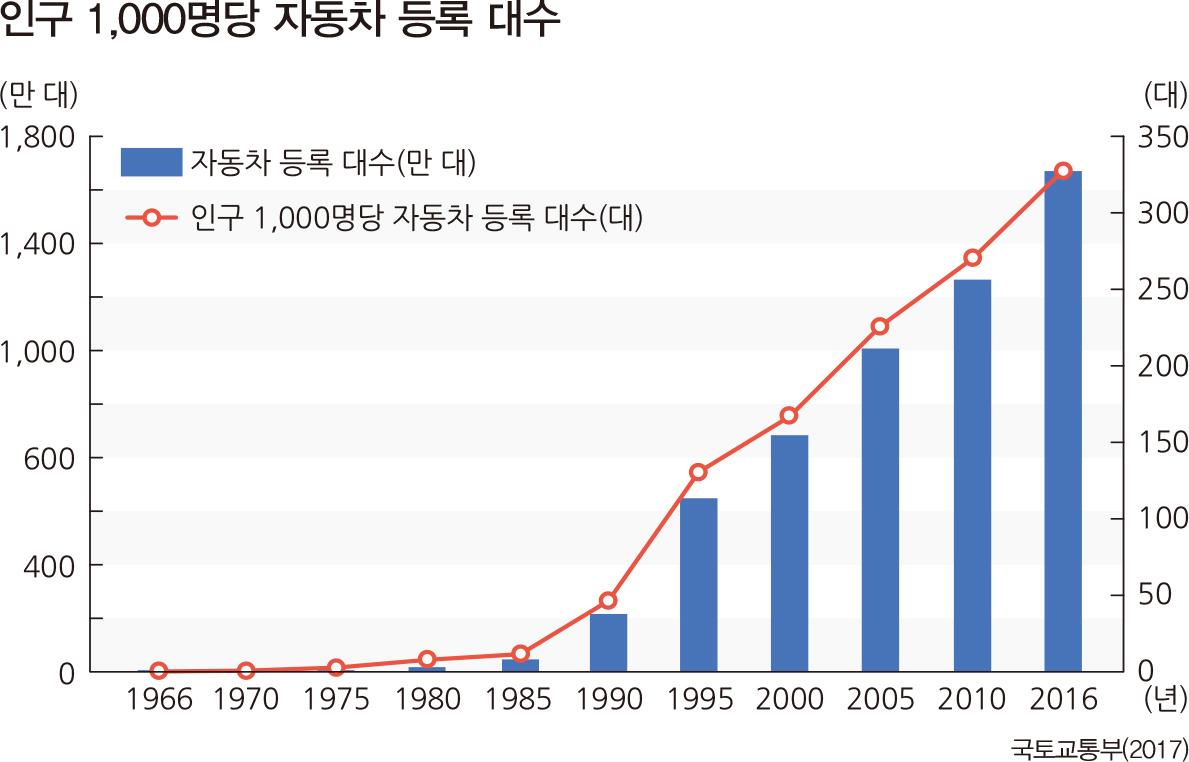 인구 1,000명당 자동차 등록 대수