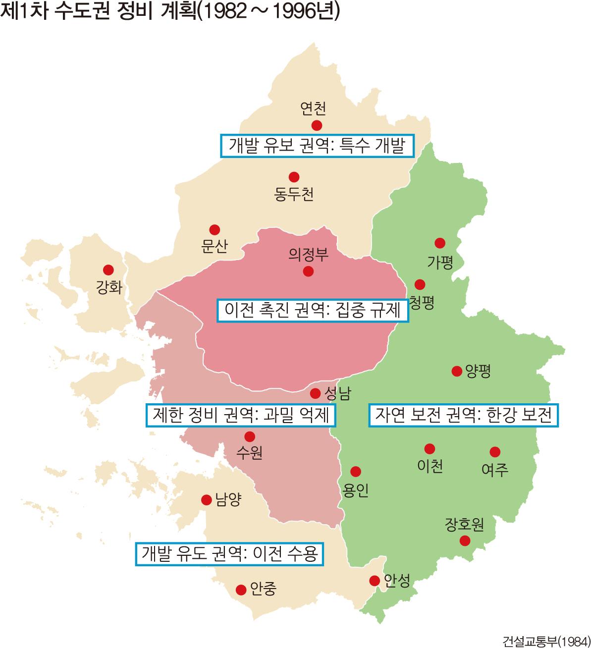 제1차 수도권 정비 계획(1982~1996년)