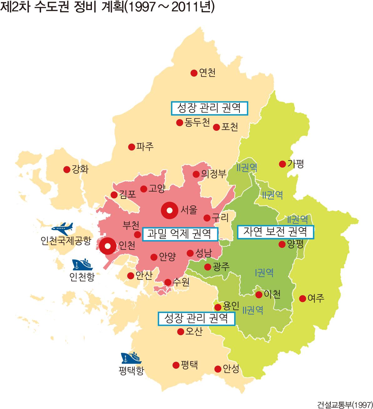 제2차 수도권 정비 계획(1997 ~ 2011년)