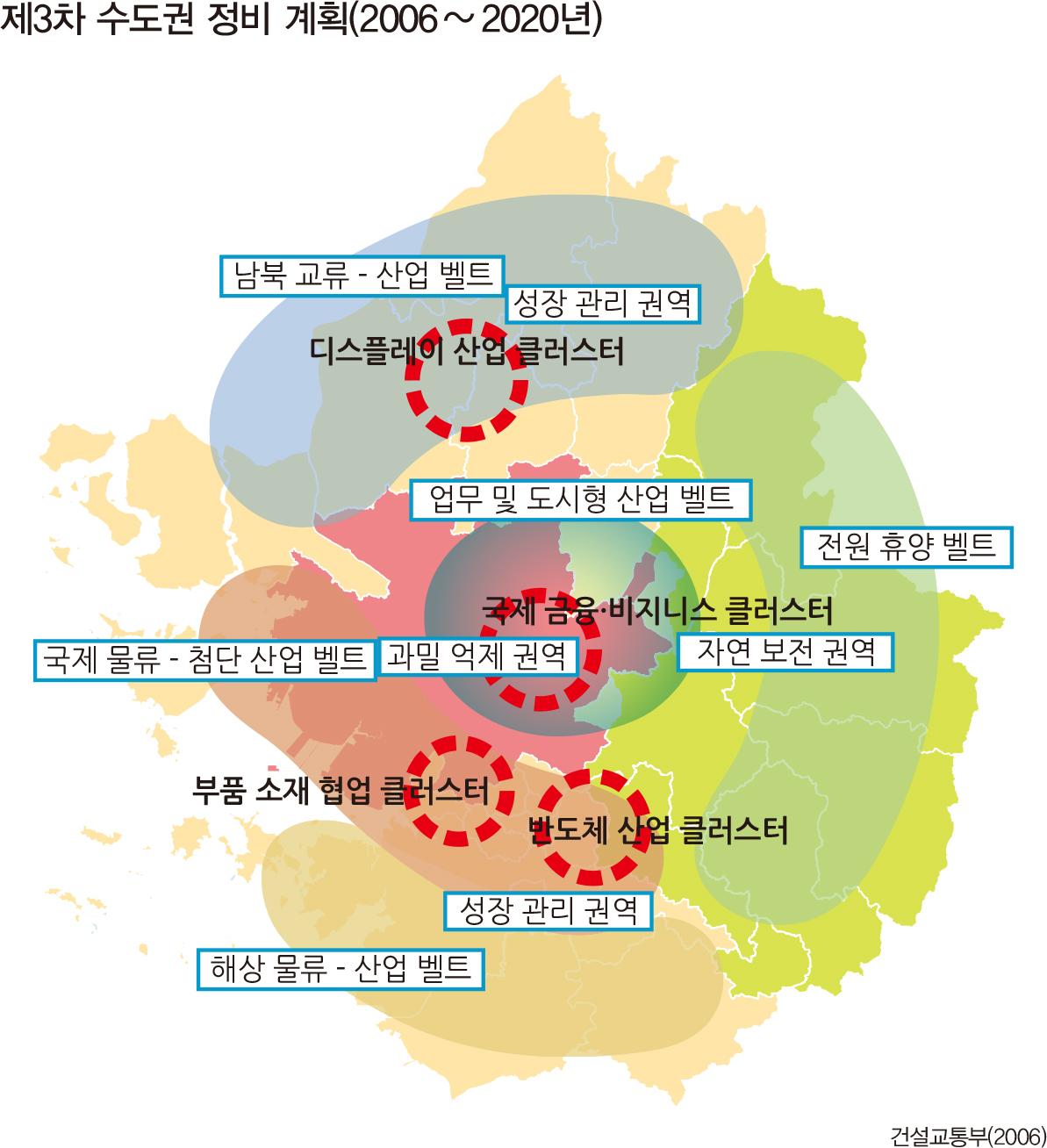 제3차 수도권 정비 계획(2006 ~ 2020년)