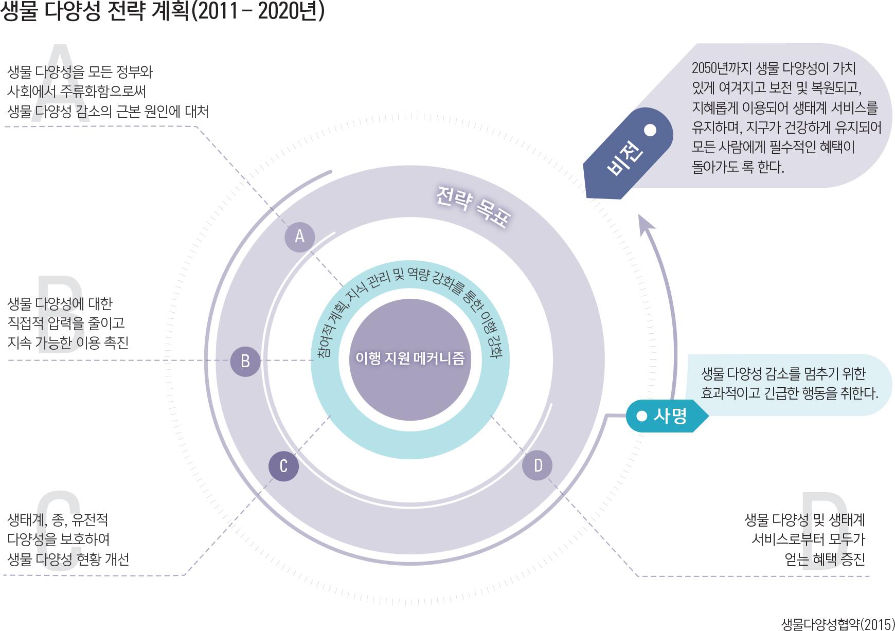 생물 다양성 전략 계획(2011 –2020년)