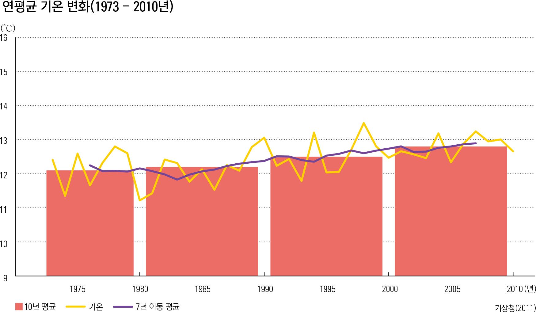 연, 계절별 평균 기온 변화율(1973 - 2010년)