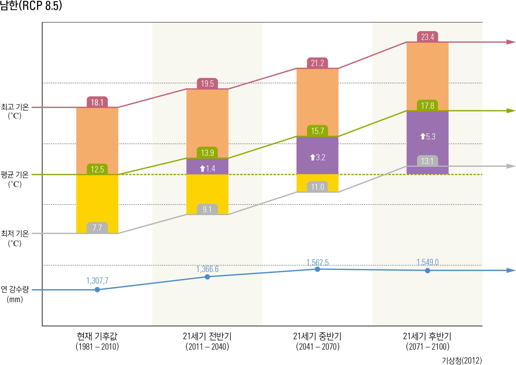 RCP 시나리오에 따른 21세기 기온 및 강수량 변화 전망