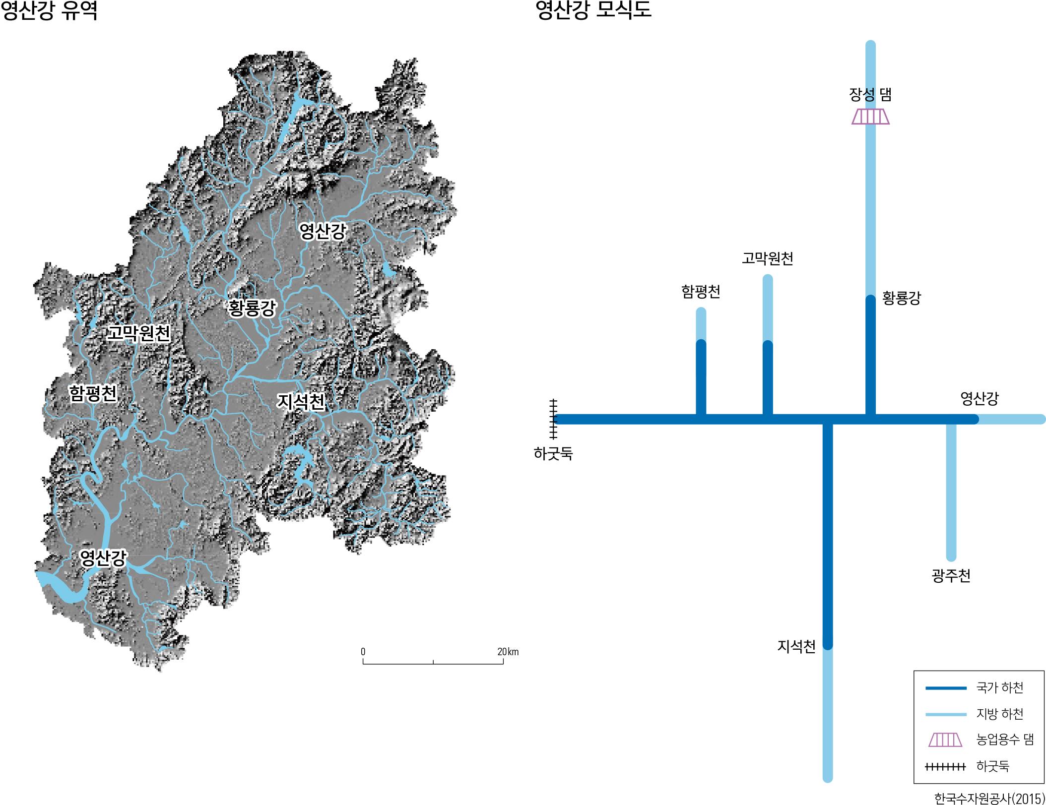영산강 유역  /  영산강 모식도