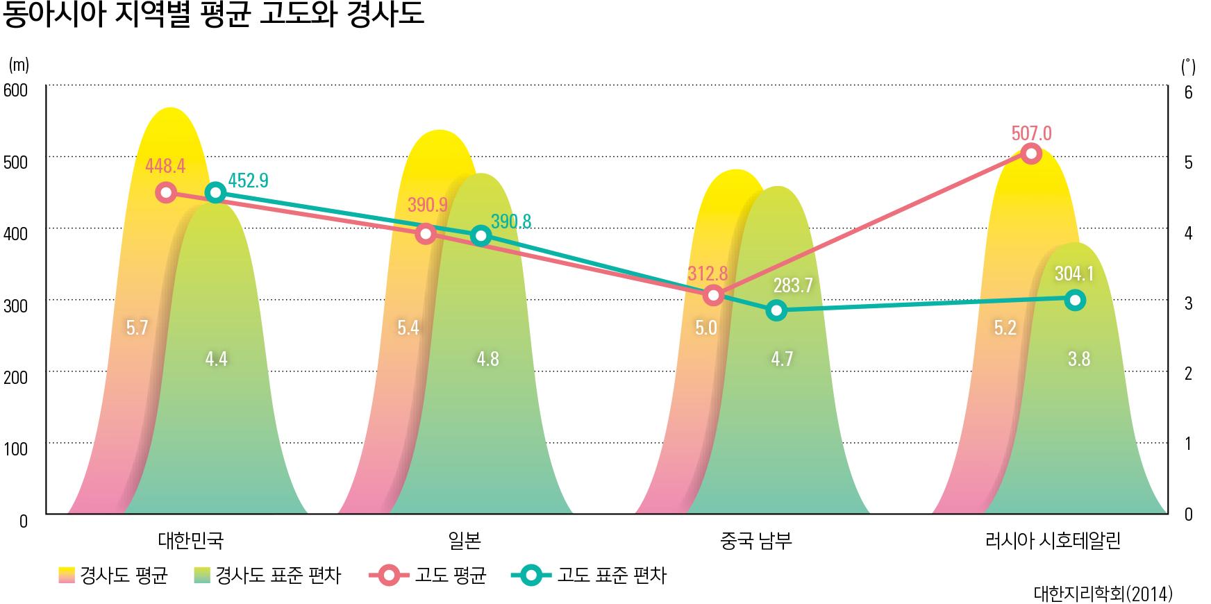 동아시아 지역별 평균 고도와 경사도