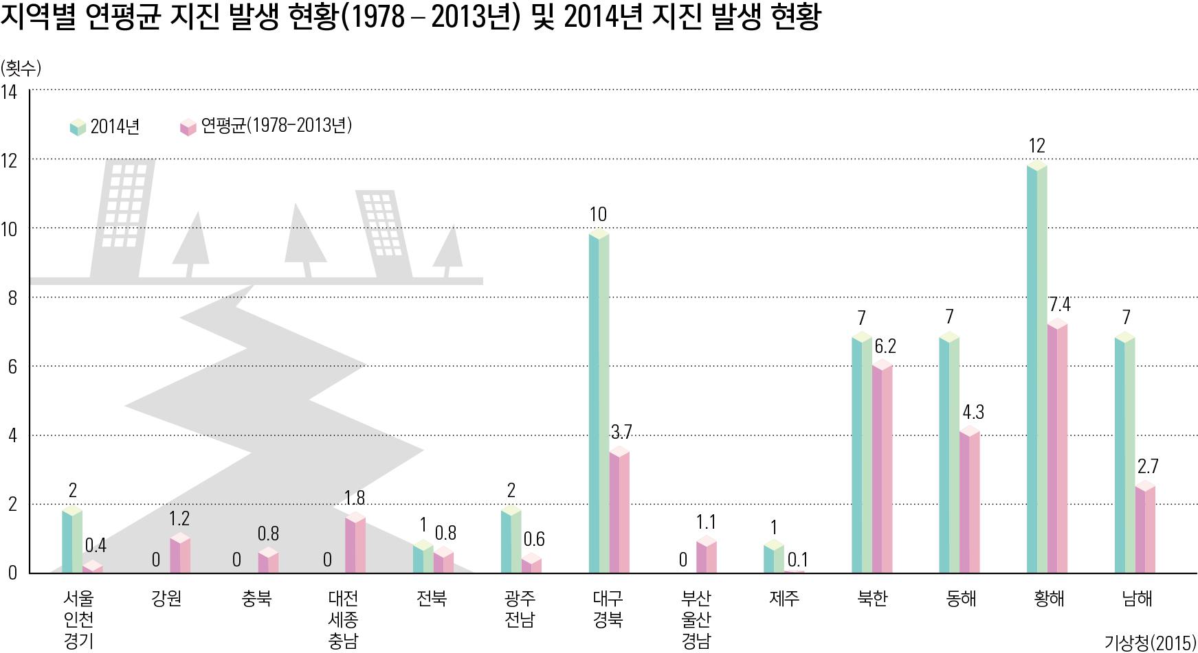 지역별 연평균 지진 발생(1978 - 2013년) 및 2014년 지진 발생 현황