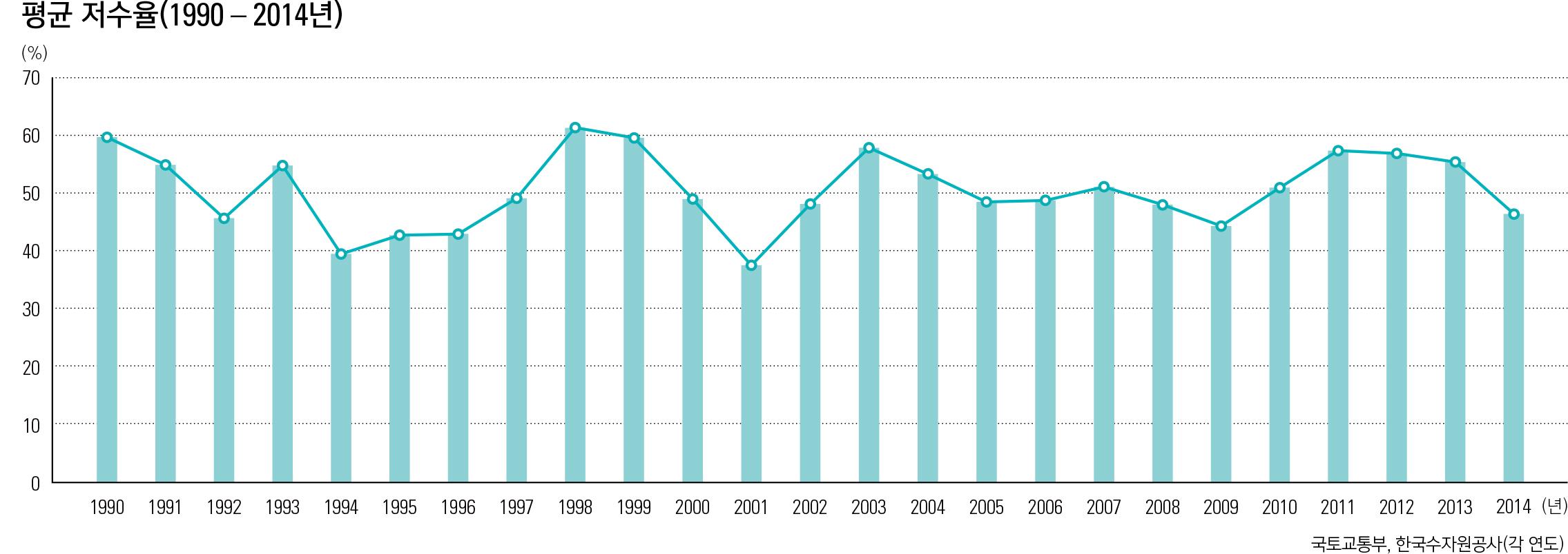 평균 저수율(1990 - 2014년)