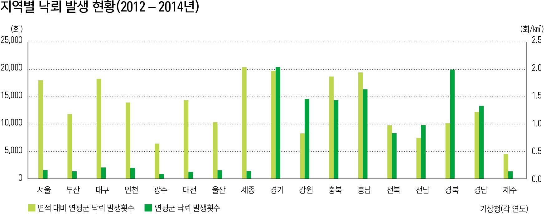 지역별 낙뢰 발생 현황(2012 - 2014년)
