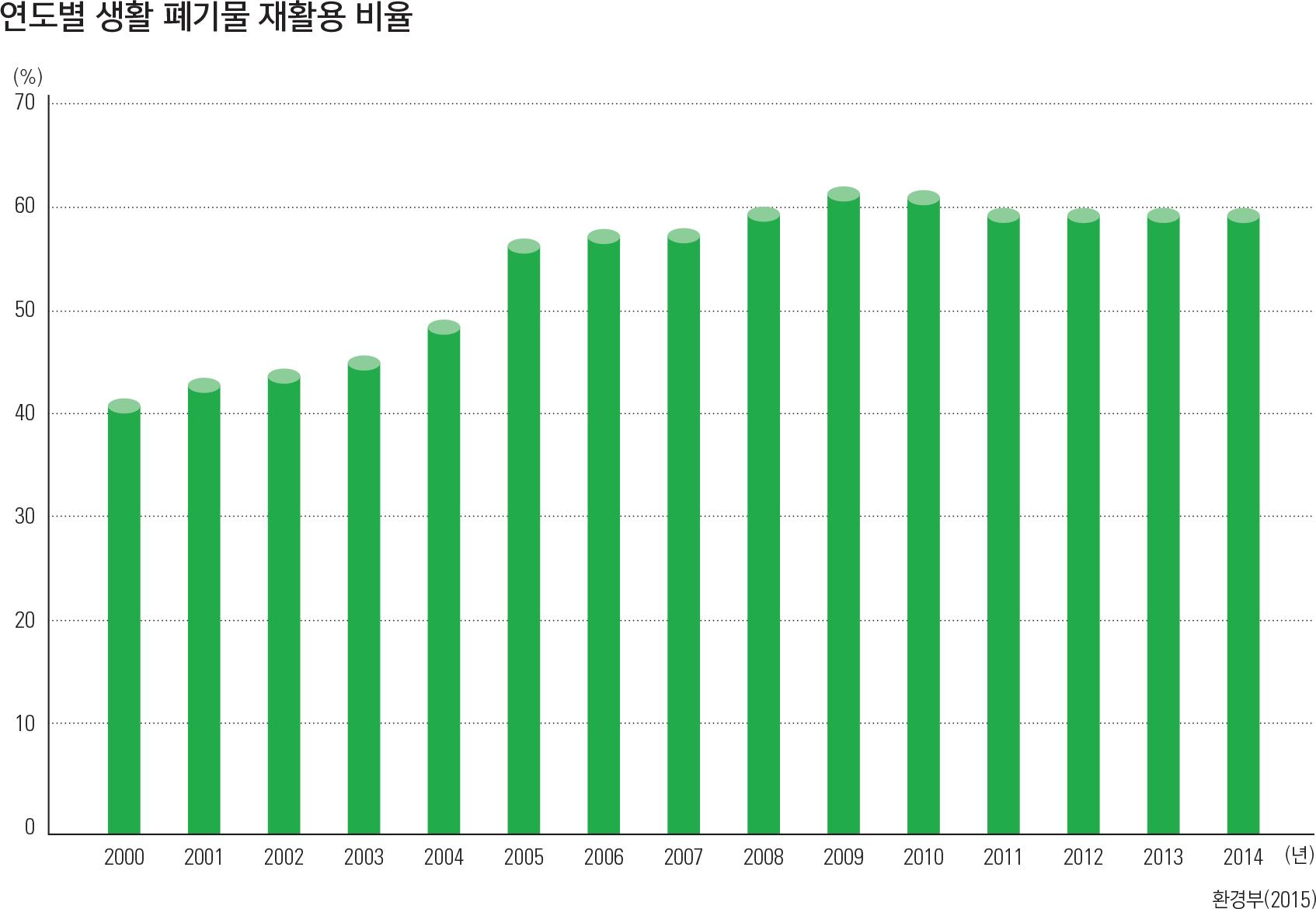 연도별 생활 폐기물 재활용 비율