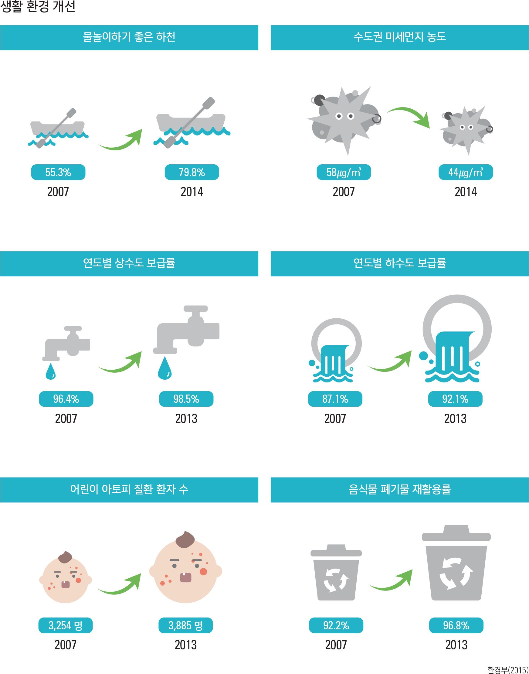 생활 환경 개선