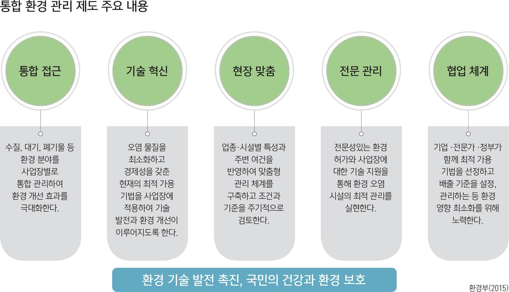 통합 환경 관리 제도 주요 내용