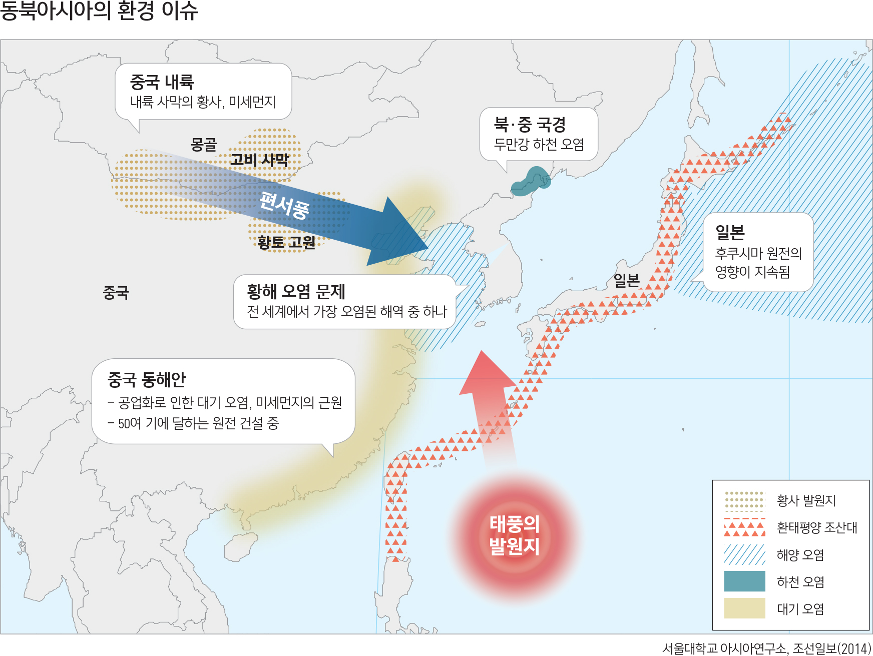 동북아시아의 환경 이슈