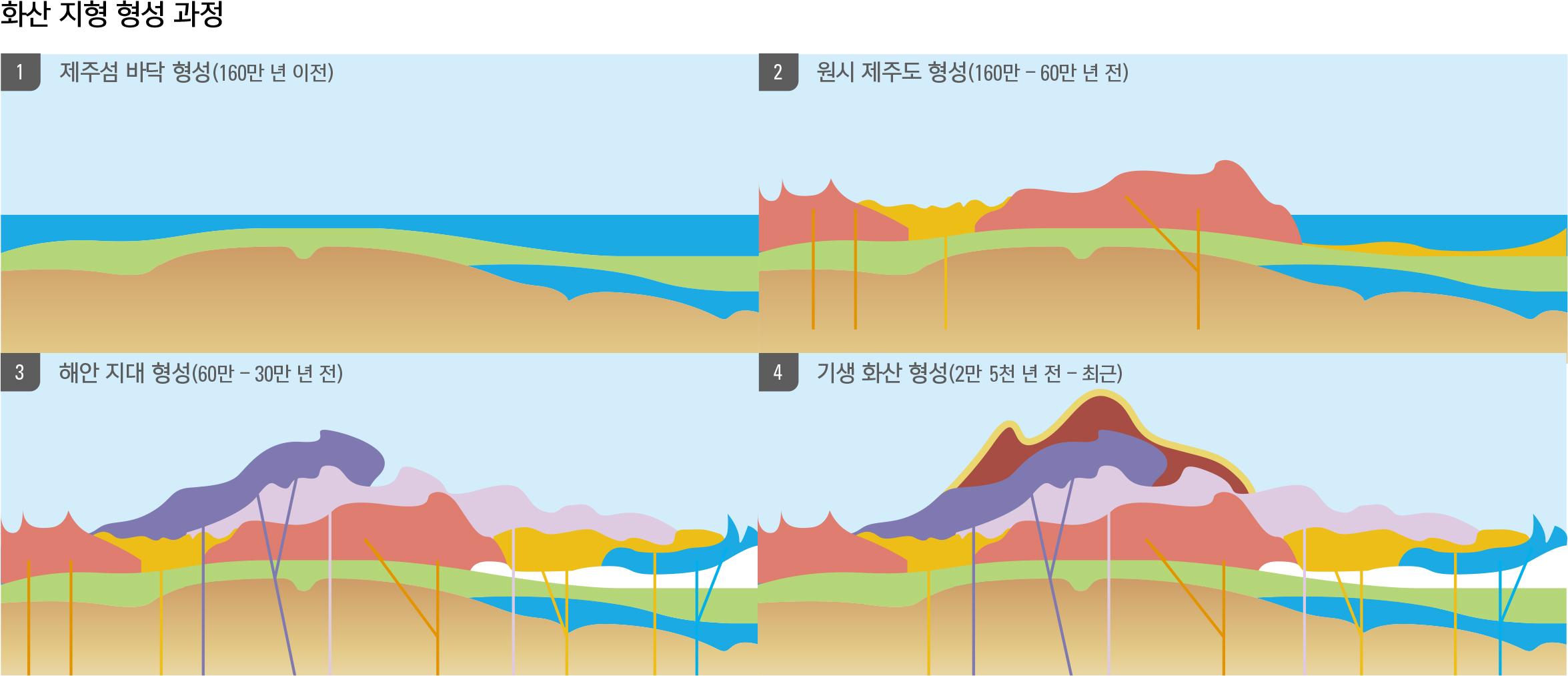 화산 지형 형성 과정