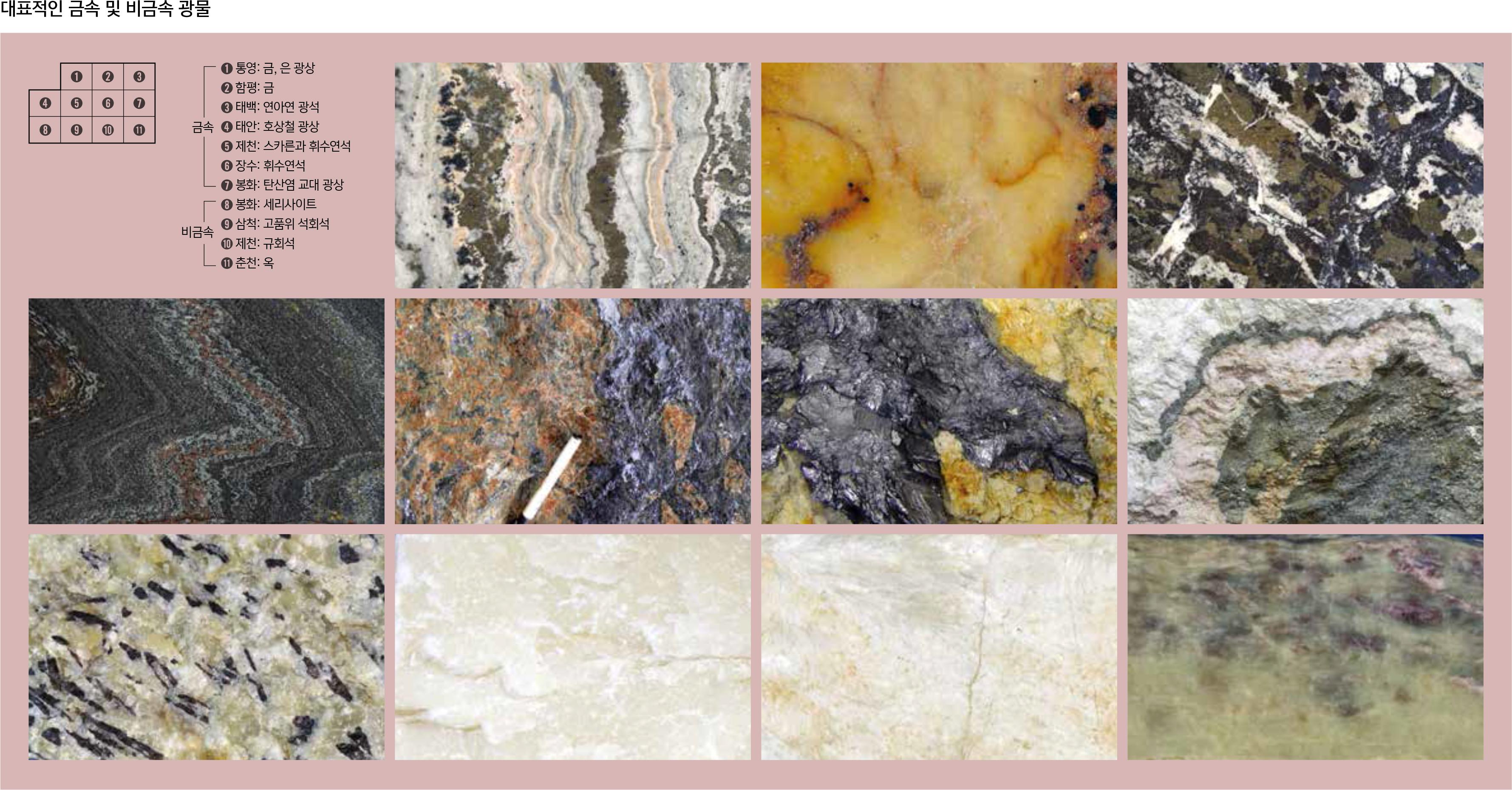 대표적인 금속 및 비금속 광물