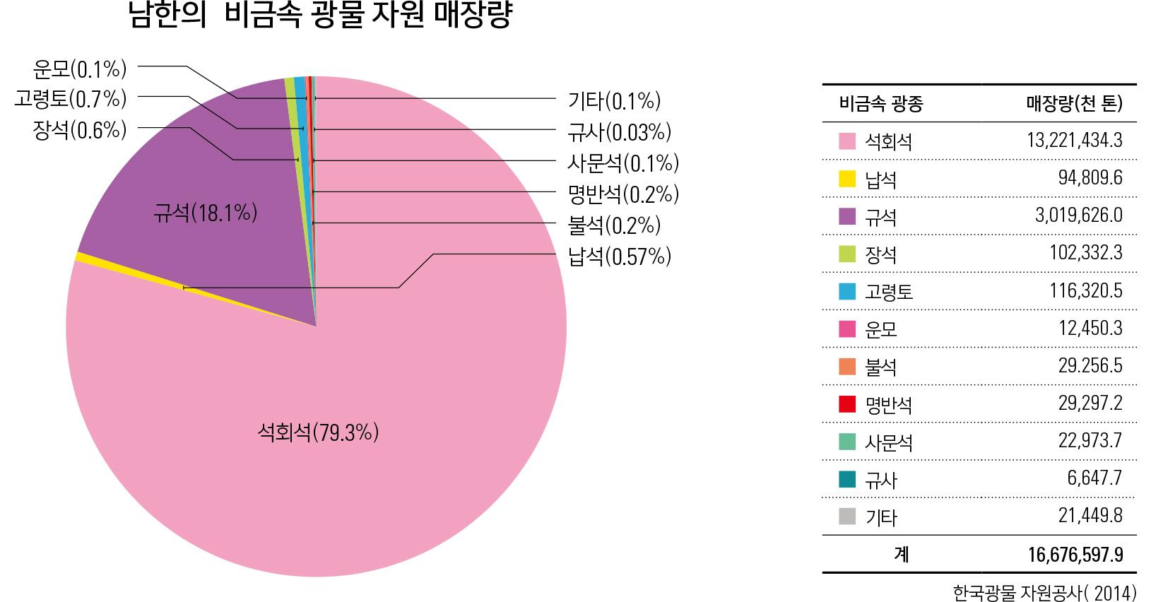 남한의 비금속광물자원매장량