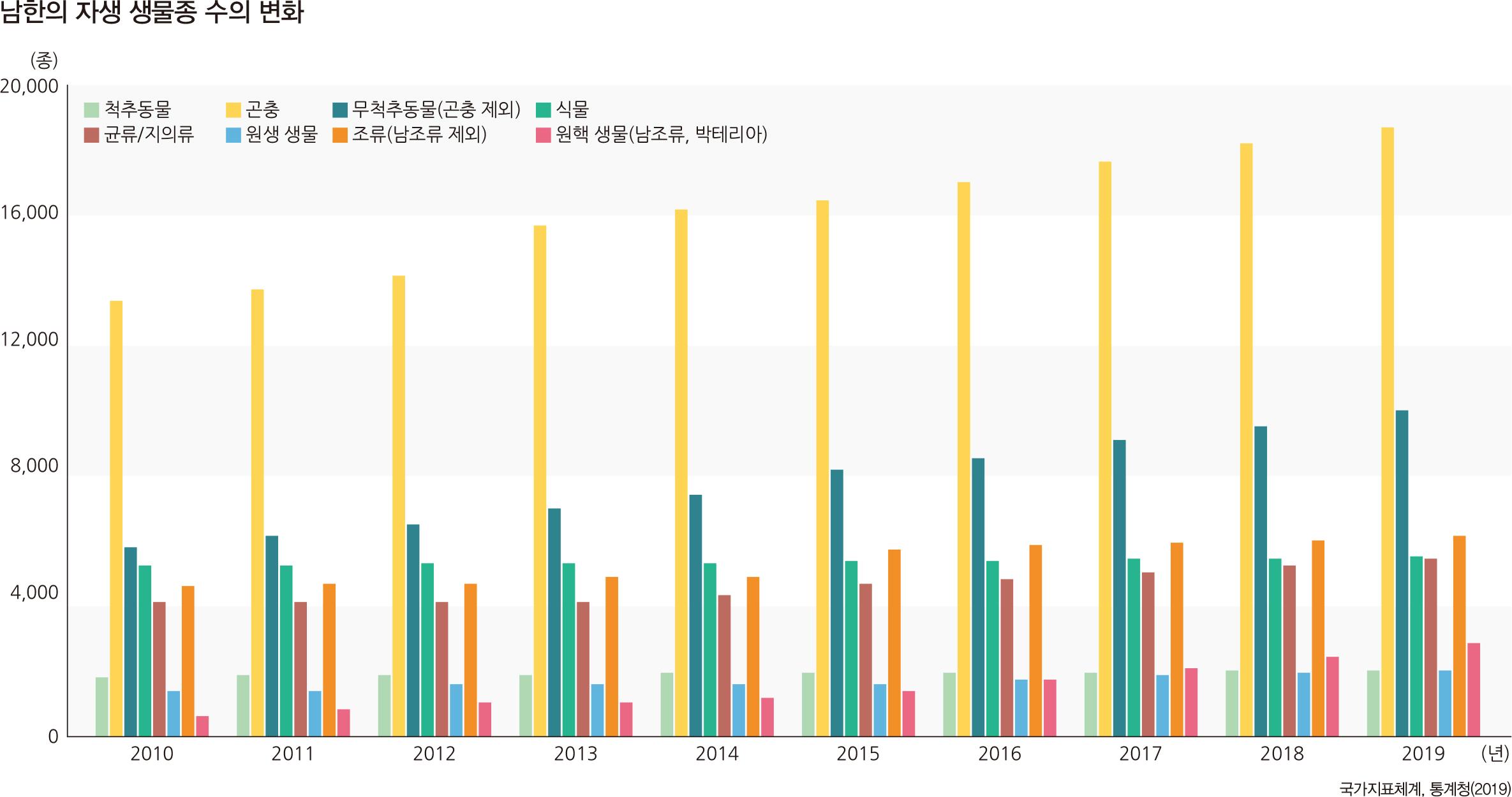 남한의 자생 생물종 수의 변화
