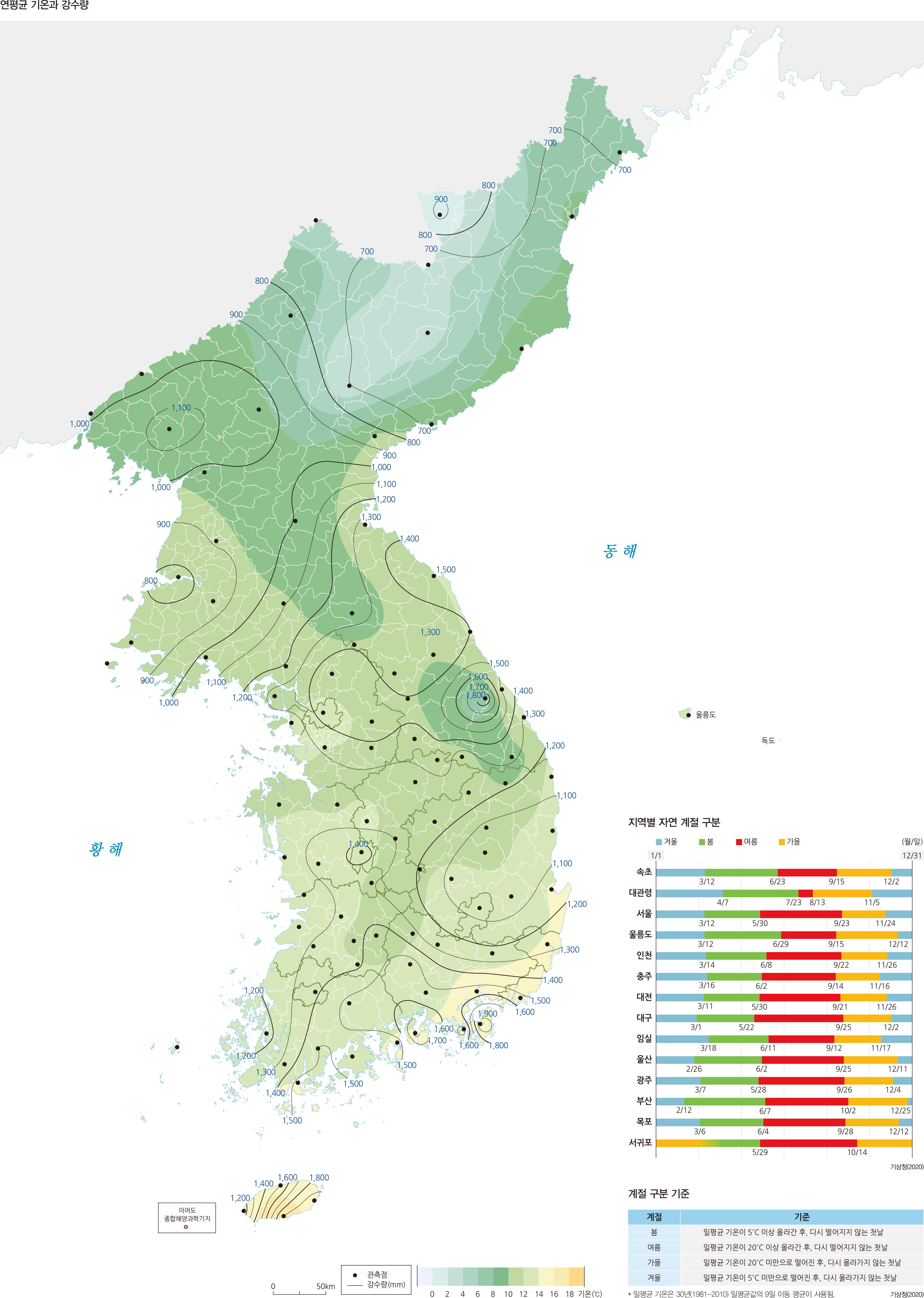 연평균 기온과 강수량