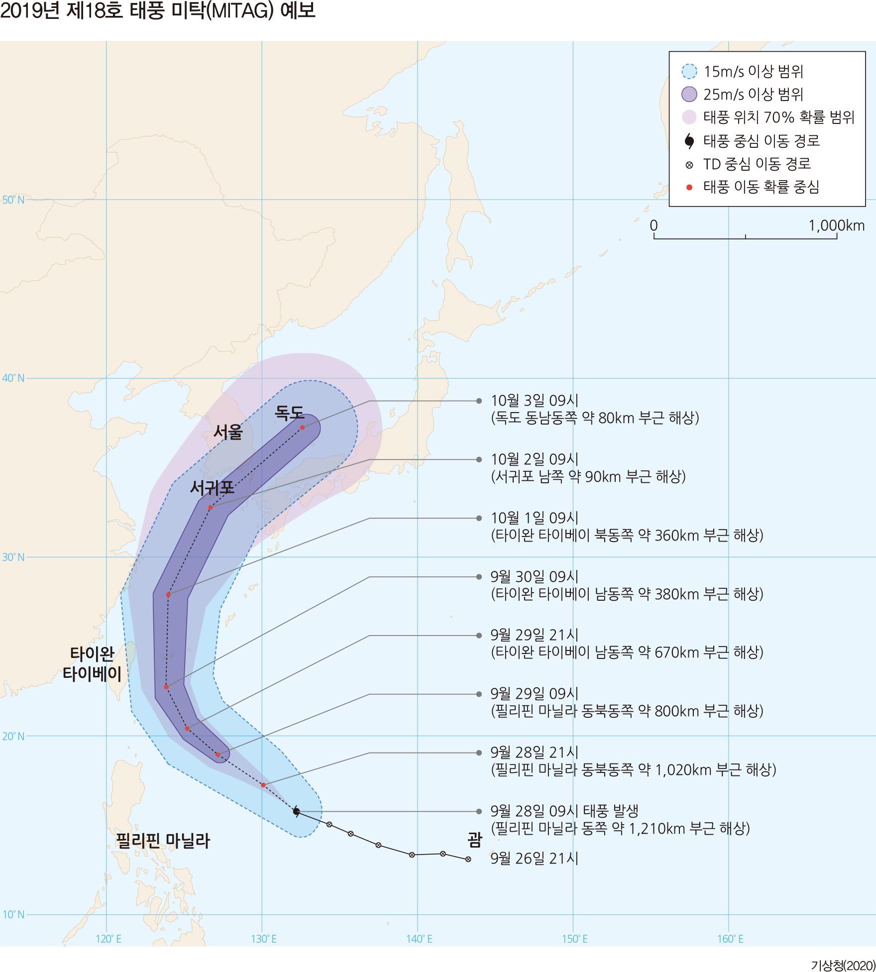 2019년 제18호 태풍 미탁(MITAG) 예보