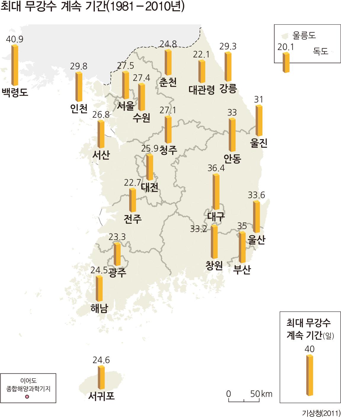 최대 무강수 계속 기간(1981-2010년)
