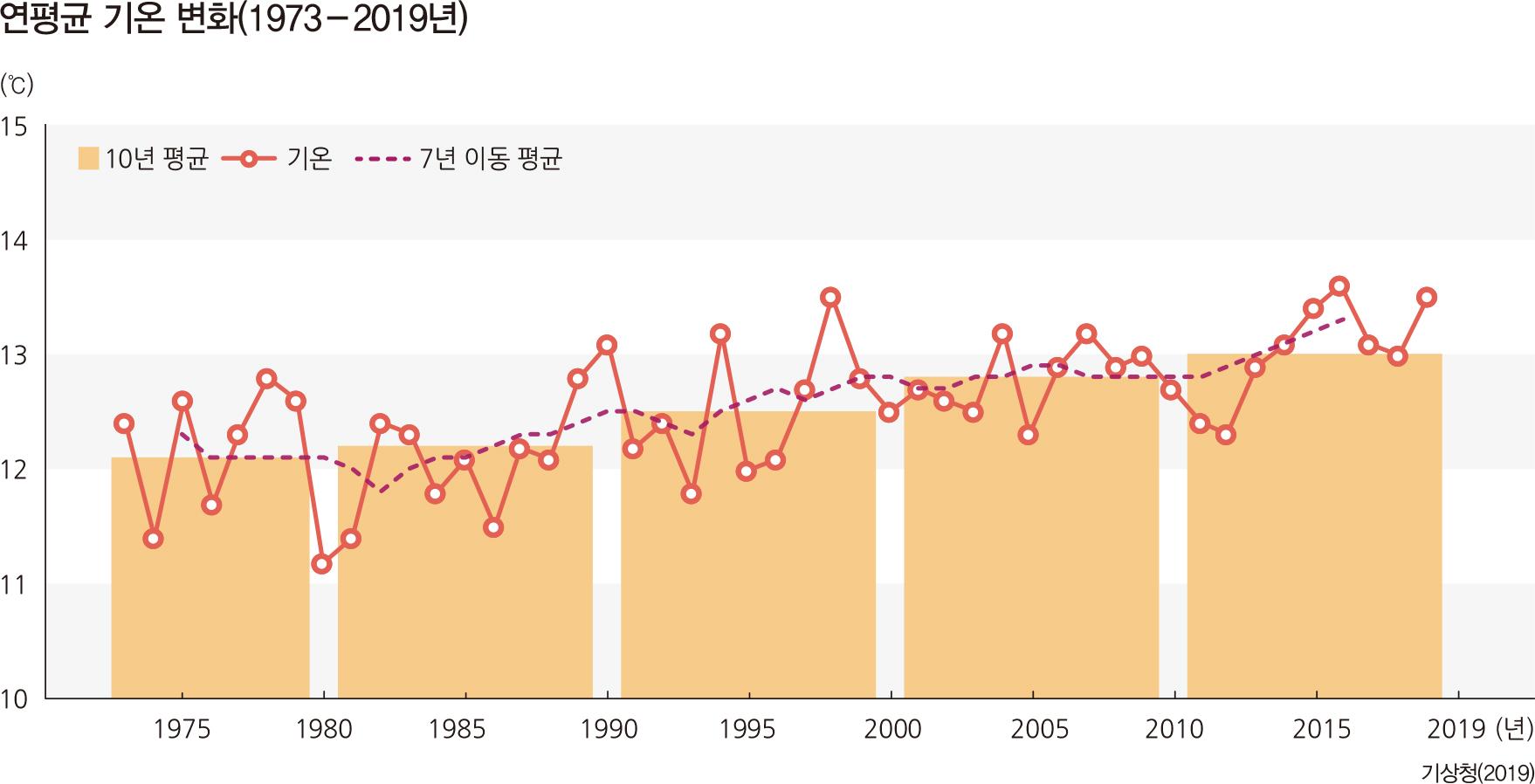 연평균 기온 변화(1973-2019년)