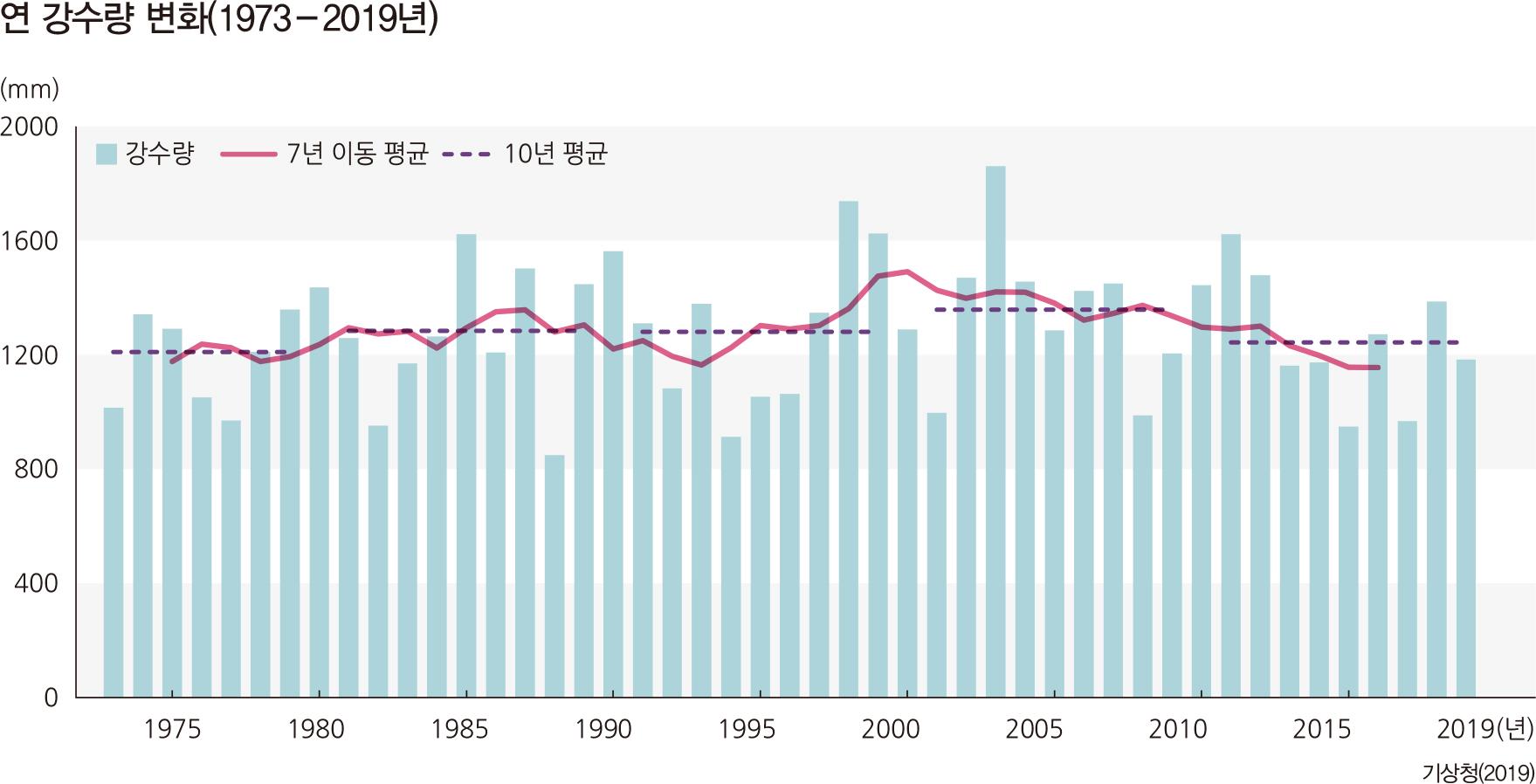 연 강수량 변화(1973-2019년)