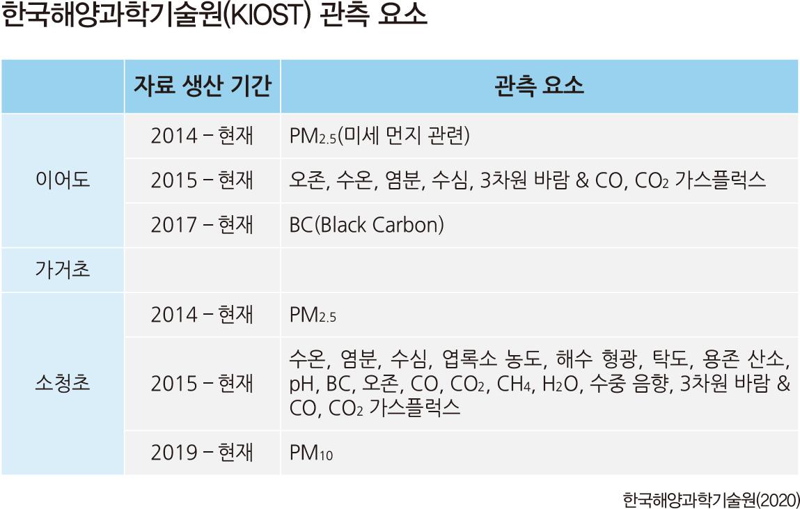 한국해양과학기술원(KIOST) 관측 요소