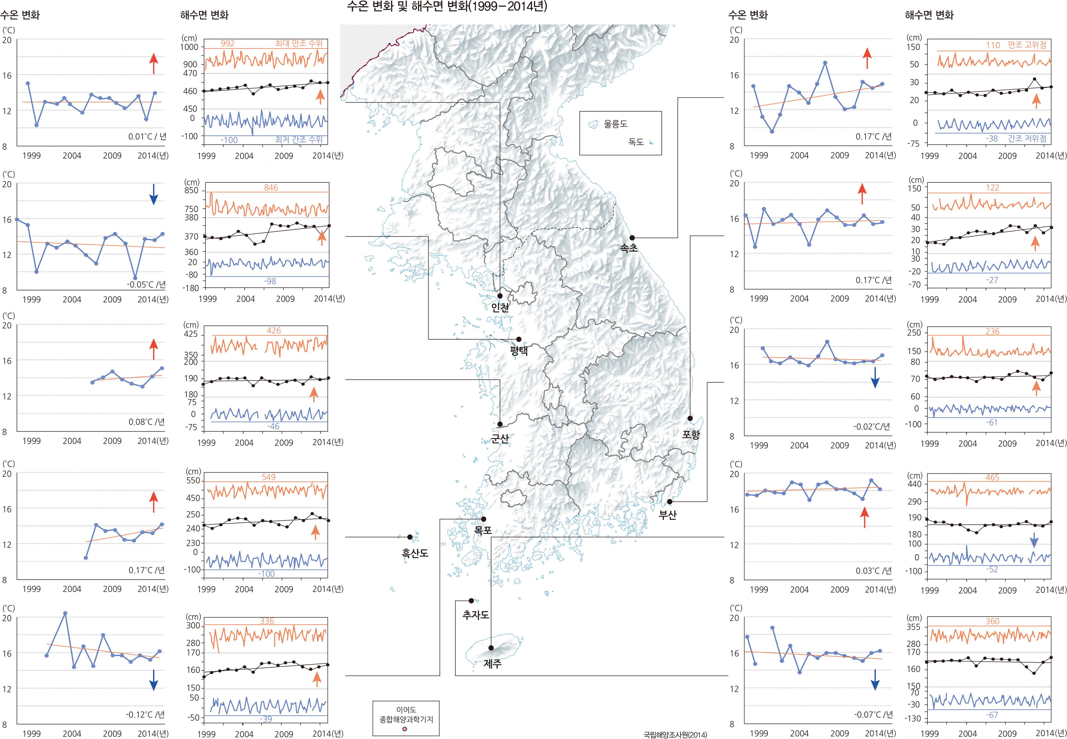 수온 변화 및 해수면 변화(1999-2014년)