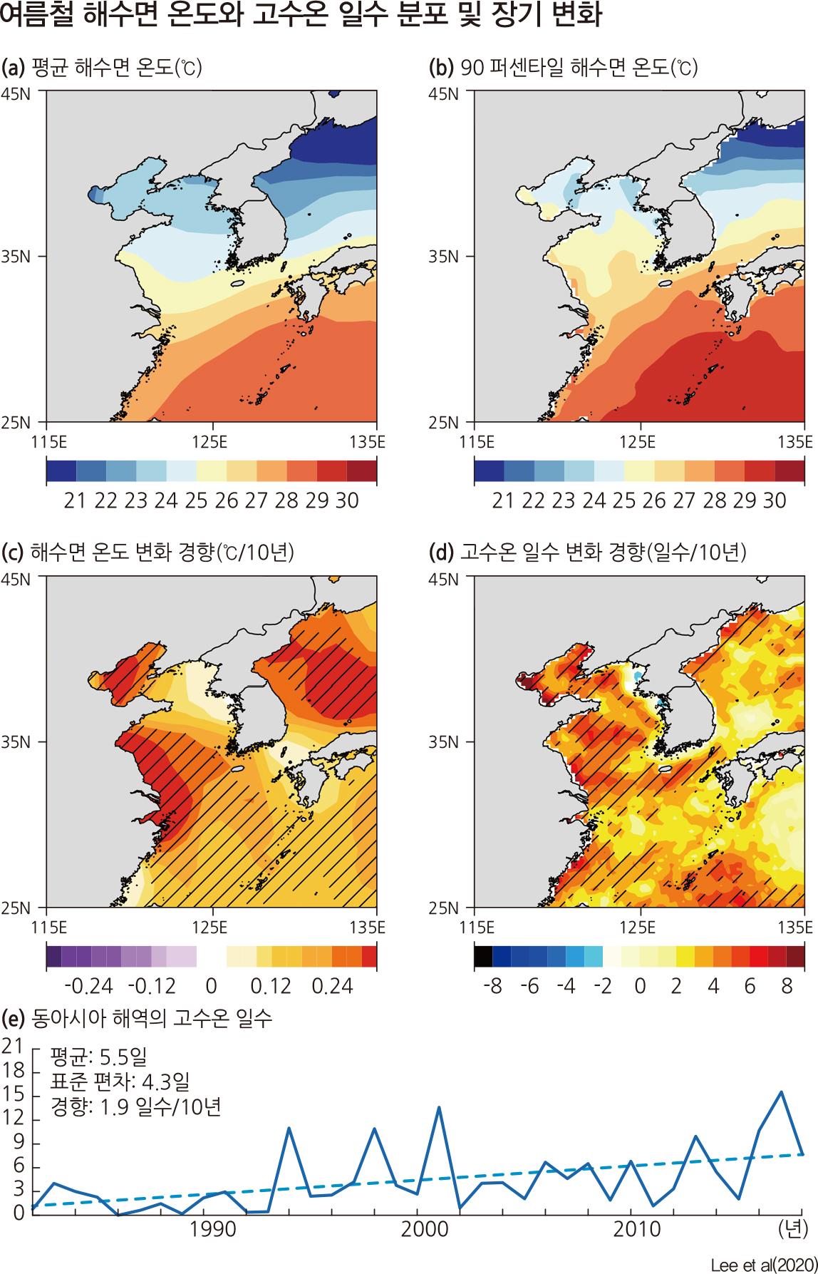 여름철 해수면 온도와 고수온 일수 분포 및 장기 변화