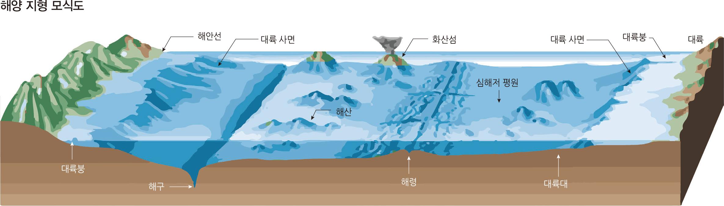 해양 지형 모식도