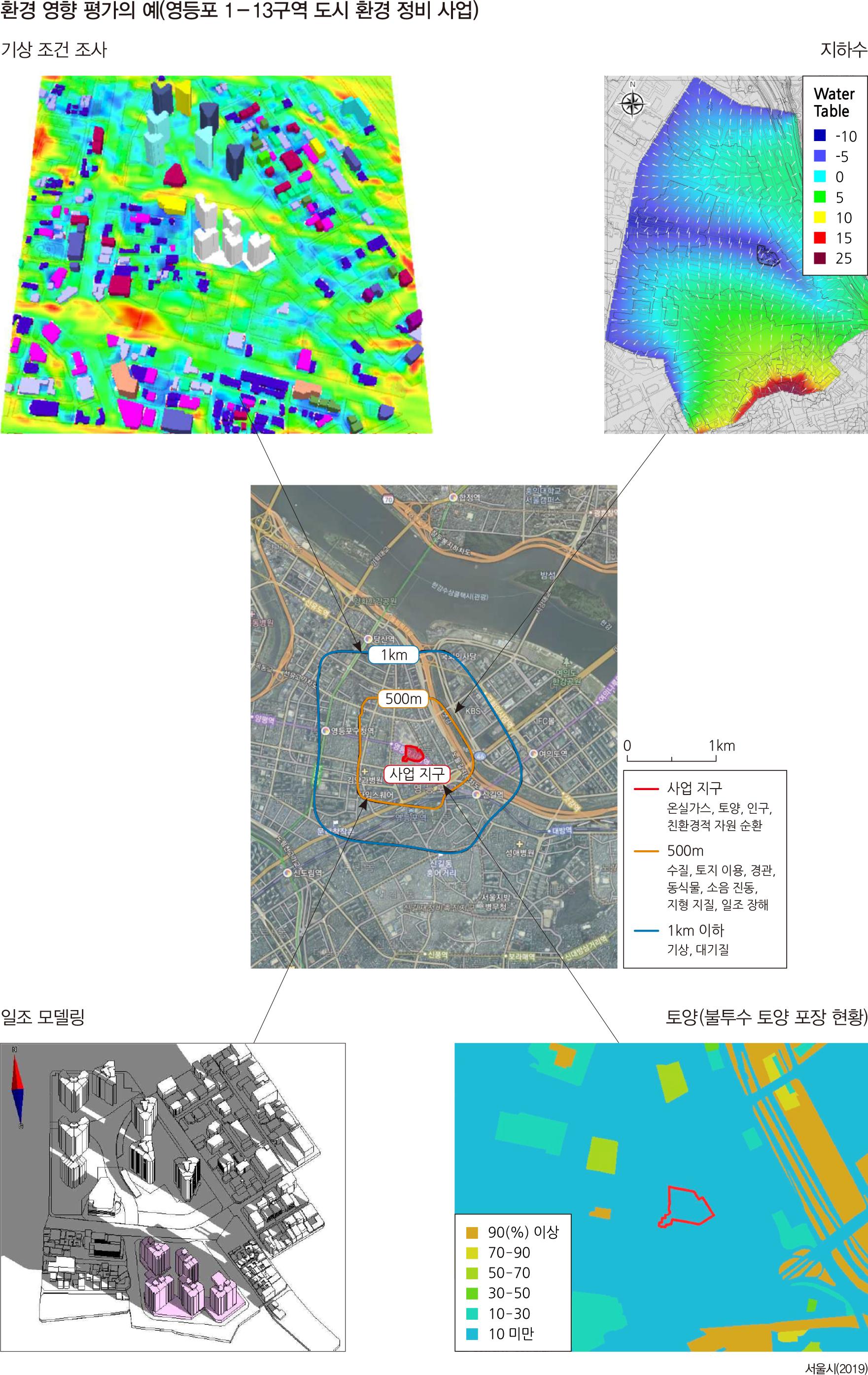 환경 영향 평가의 예(영등포 1-13구역 도시 환경 정비 사업)