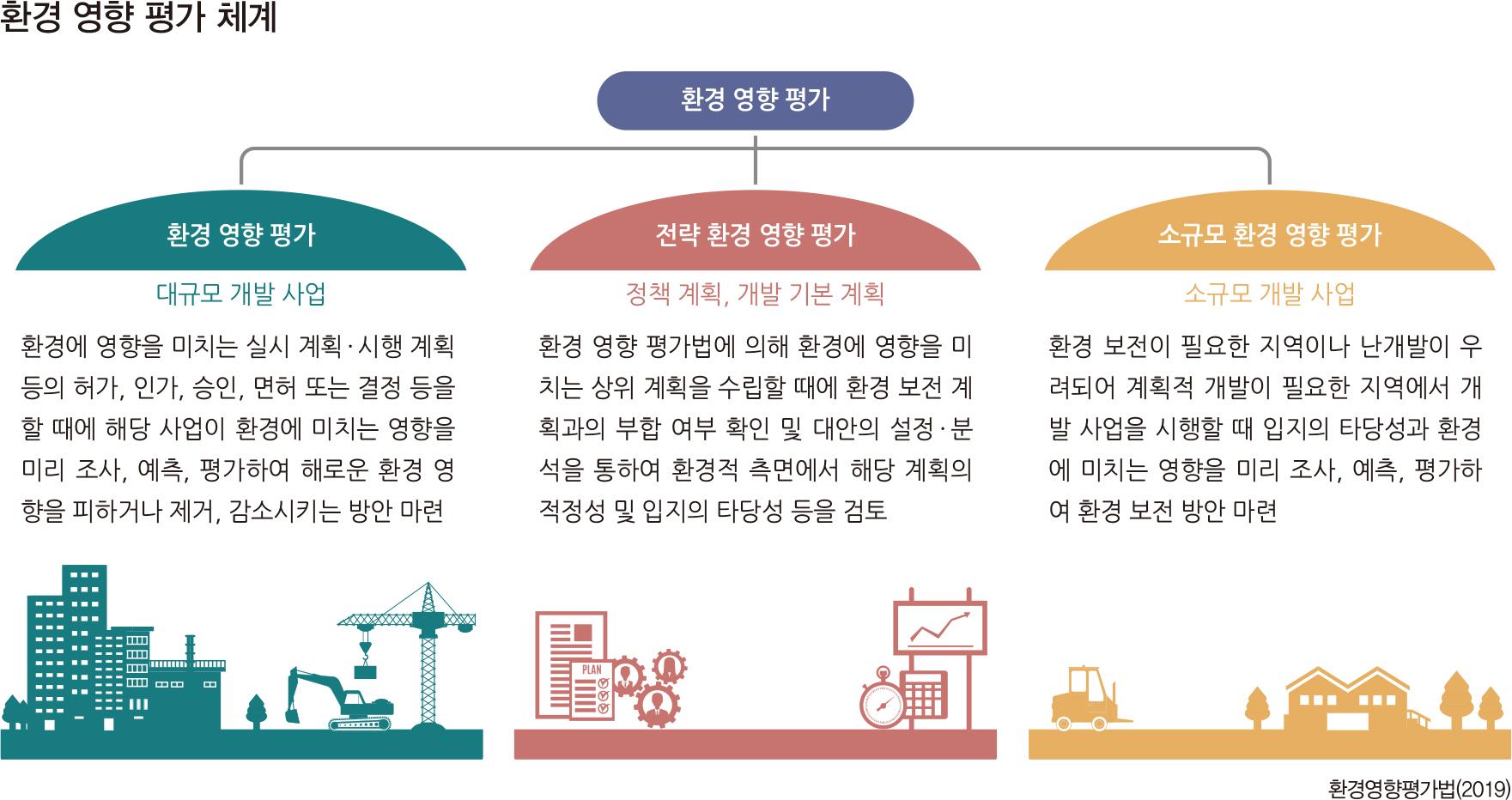 환경 영향 평가 체계