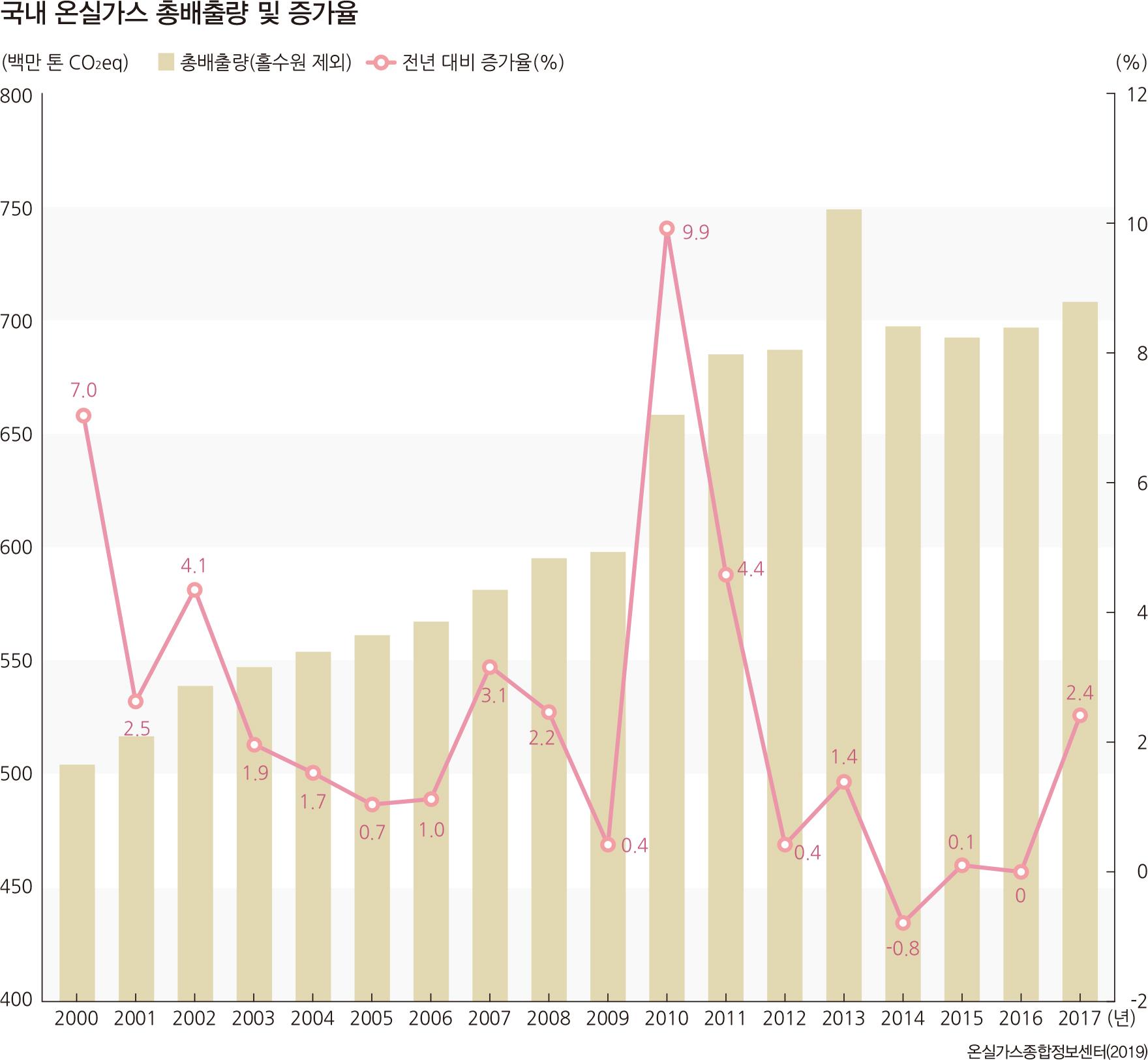 국내 온실가스 총배출량 및 증가율