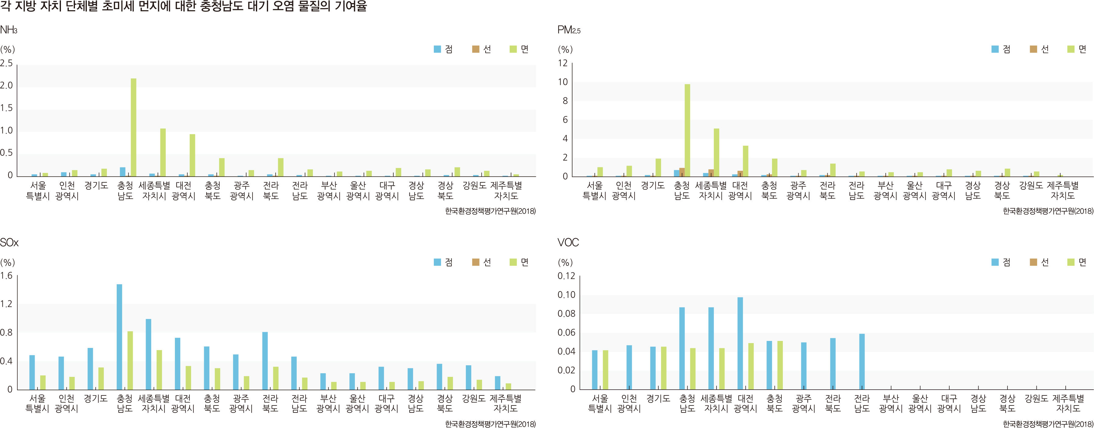 각 지방 자치 단체별 초미세 먼지에 대한 충청남도 대기 오염 물질의 기여율