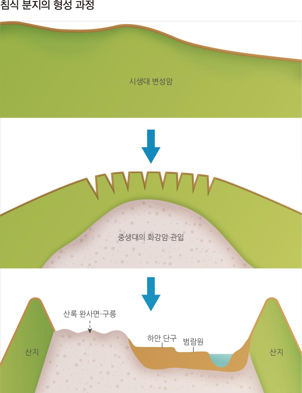 침식 분지의 형성 과정