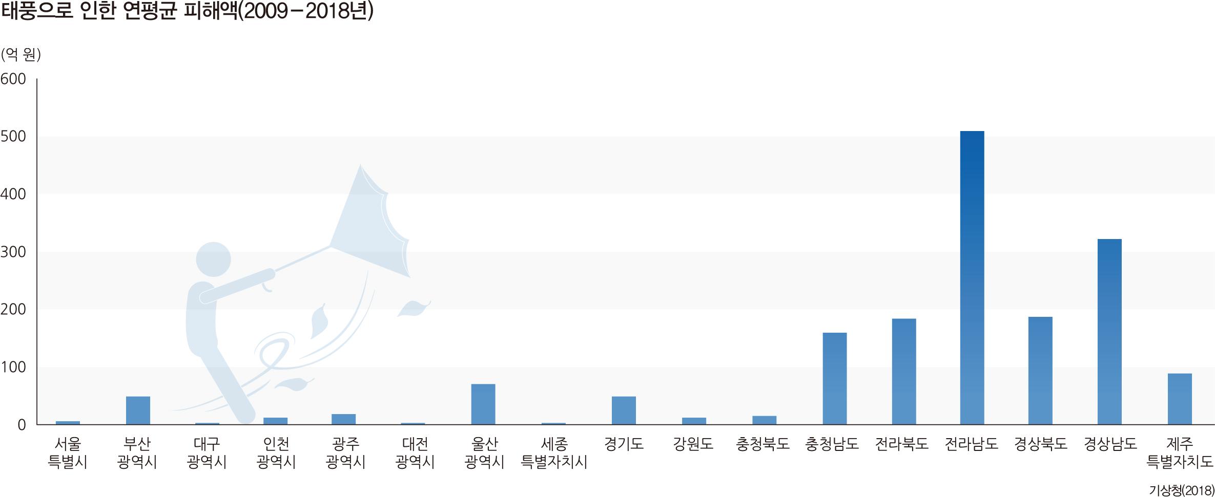 태풍으로 인한 연평균 피해액(2009-2018년)