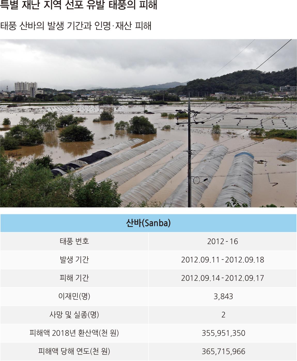30°N 특별 재난 지역 선포 유발 태풍의 피해 / 태풍 산바의 발생 기간과 인명  재산 피해
