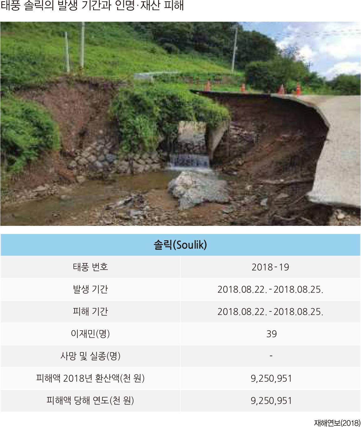 태풍 솔릭의 발생 기간과 인명  재산 피해