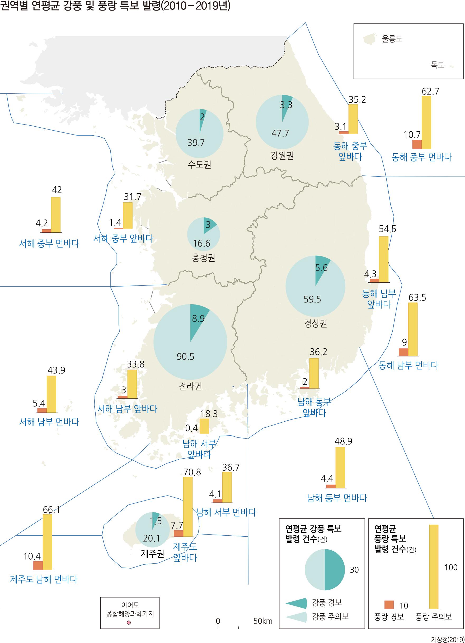 권역별 연평균 강풍 및 풍랑 특보 발령(2010-2019년)