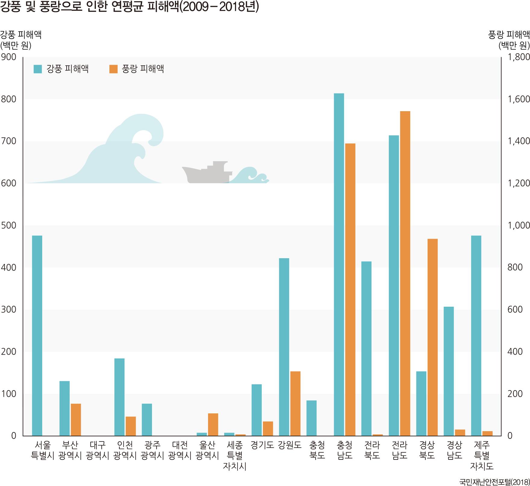 강풍 및 풍랑으로 인한 연평균 피해액(2009-2018년)
