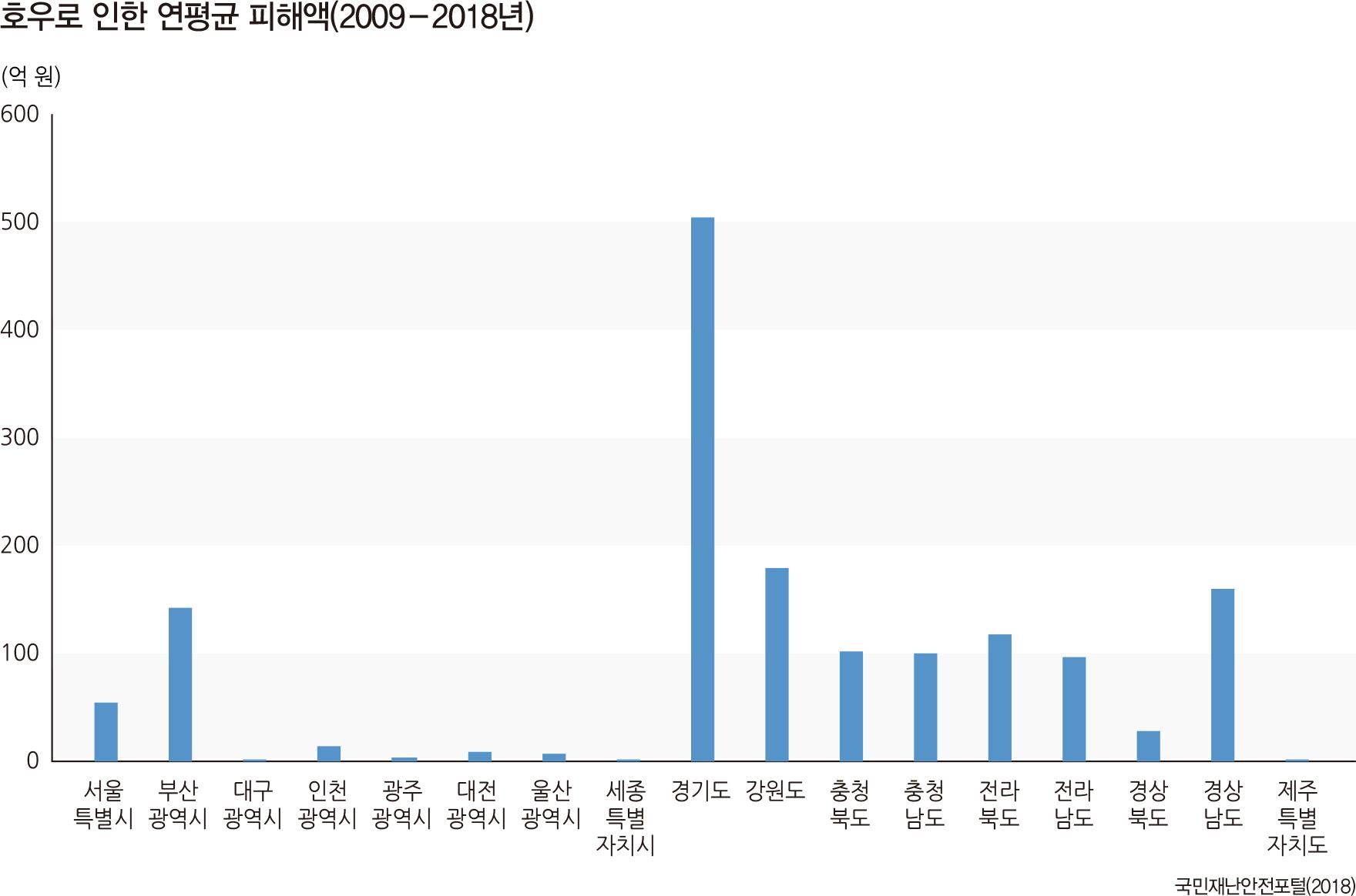 호우로 인한 연평균 피해액(2009-2018년)