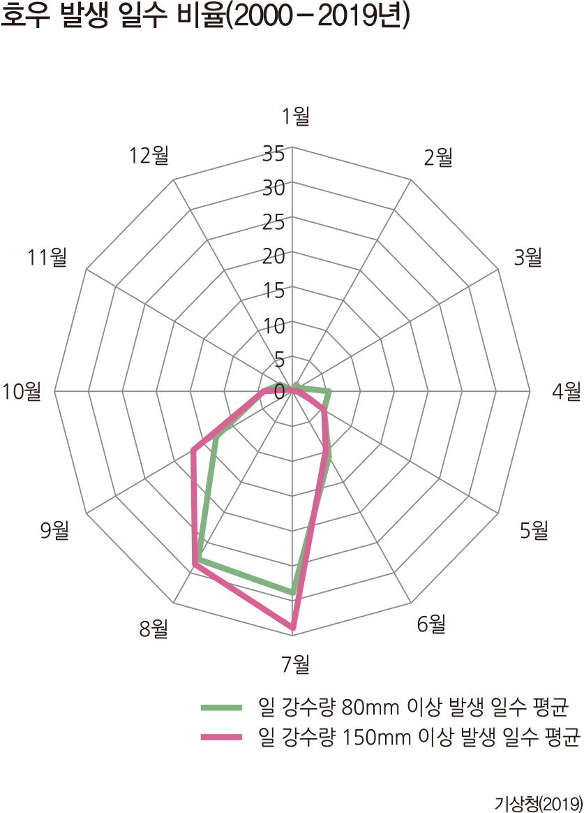 호우 발생 일수 비율(2000-2019년)