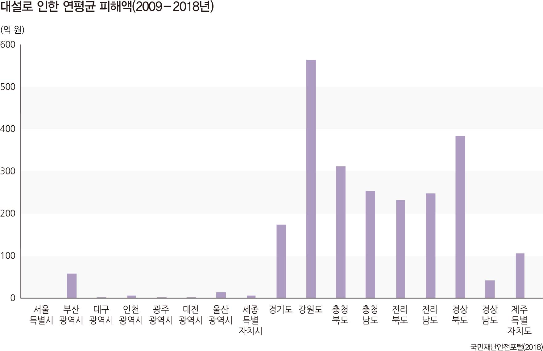 대설로 인한 연평균 피해액(2009 - 2018년)